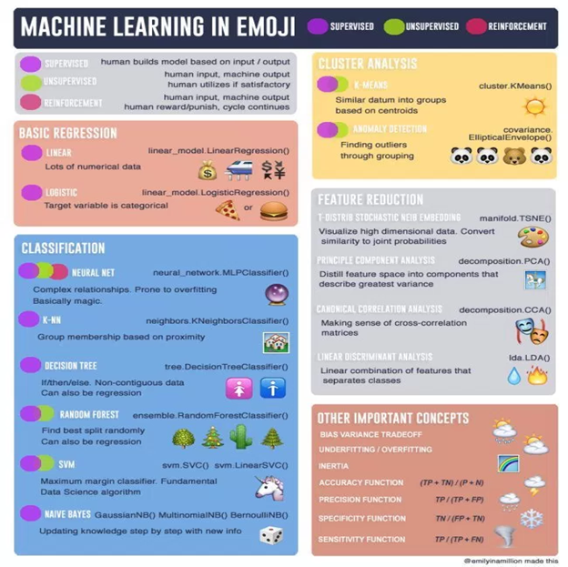 Cheat Sheets for AI, Machine Learning, Neural Networks, Big
