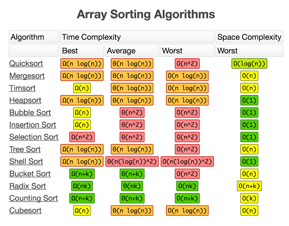 Cheat Sheets for AI, Machine Learning, Neural Networks, Big Data
