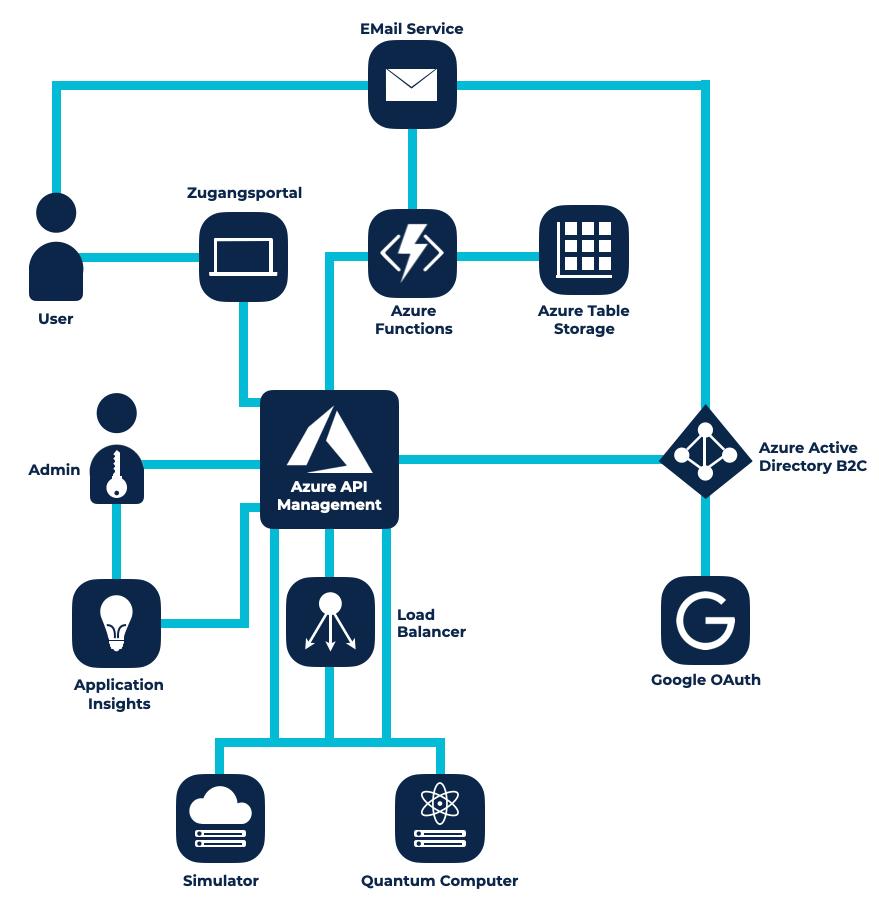 Azure Cloud Infrastruktur Quantencomputer AQT