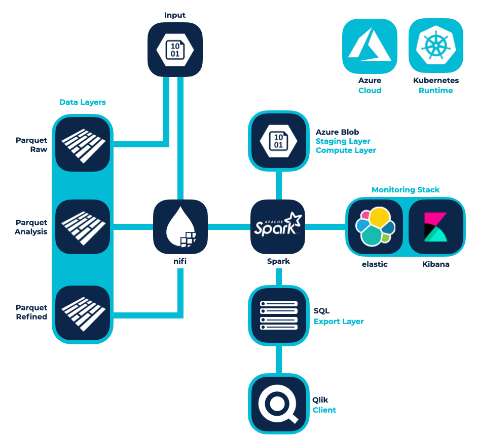 LSG Azure Infrastruktur